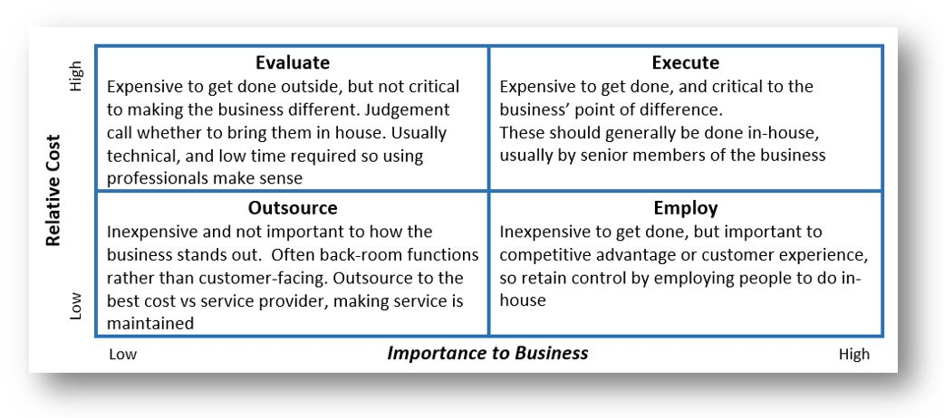 The Outsource Matrix
