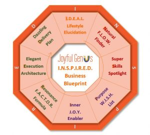 Inspired Business Blueprint model
