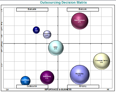 Outsource Matrix