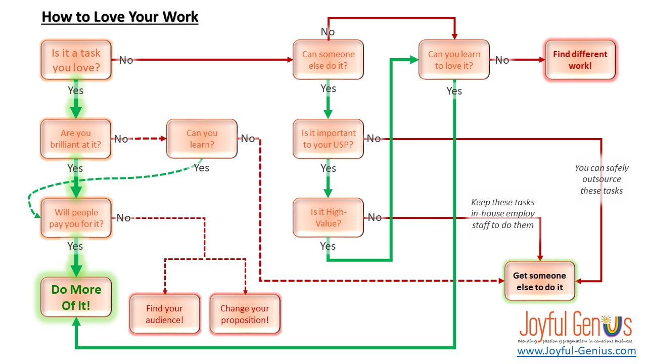 how to love your work flowchart